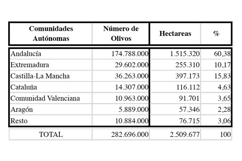 distribucion-olivar-espanol_800x533